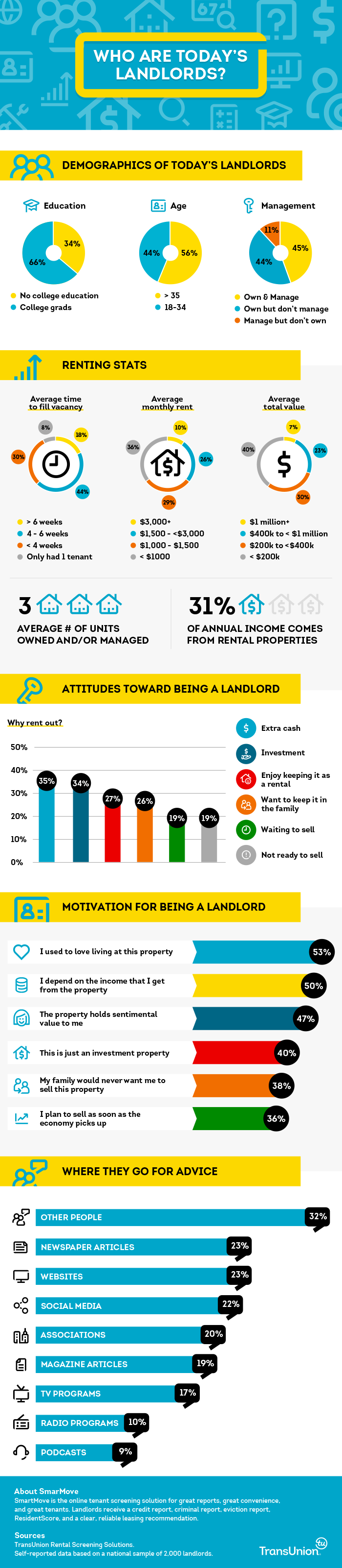 landlords-infographic